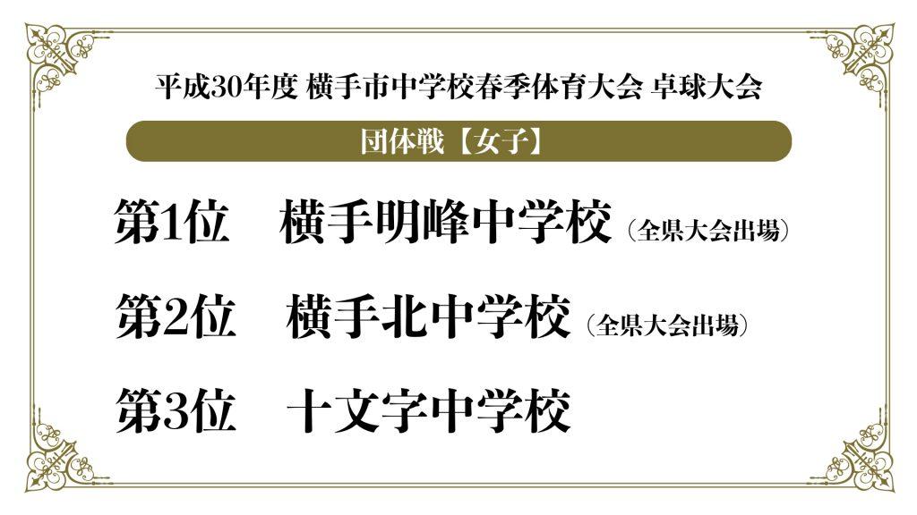 中学校春季体育大会結果.002